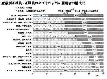 産業別正社員・正職員およびそれ以外の雇用者の構成比