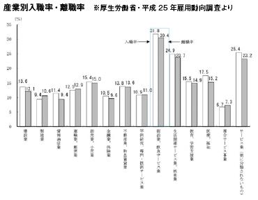 産業別入職率・離職率