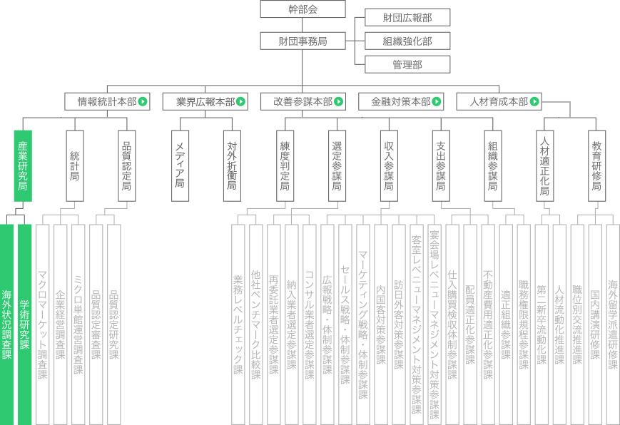 fig_org_chart