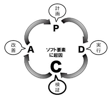 総支配人-PDCAサイクル