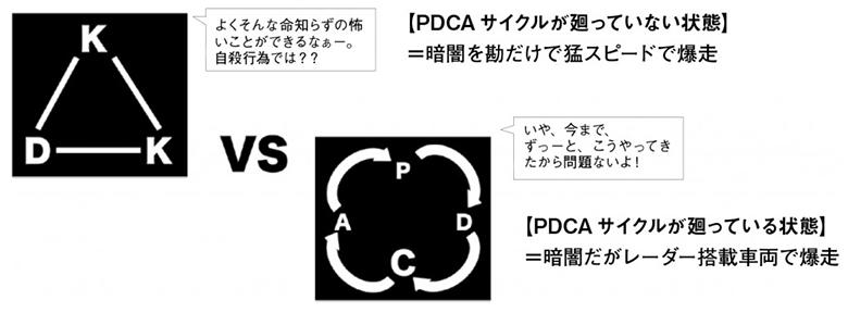 PDCAサイクルを廻さない状態とは?