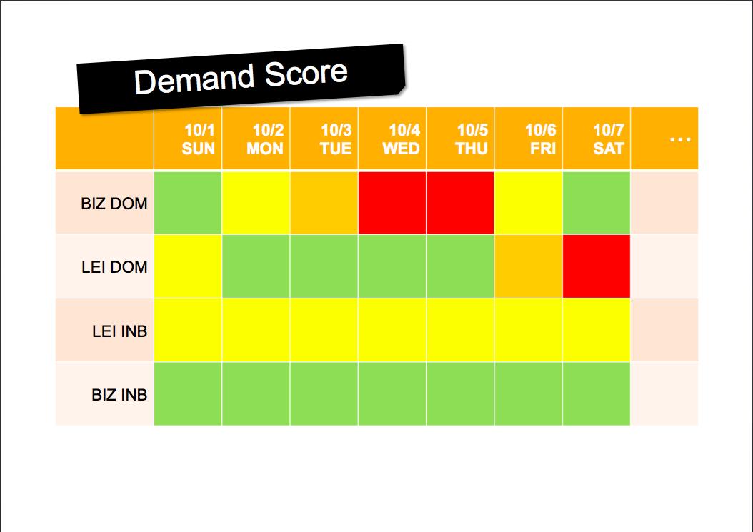 DemandScore